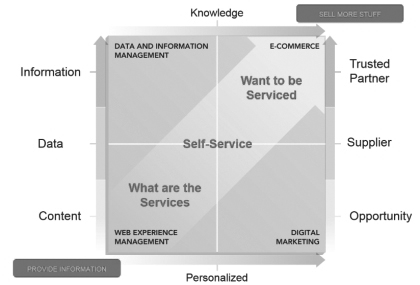 Graphic chart depicting the relationship building side of Self-Service, spanning between what the services are to the desire to be serviced